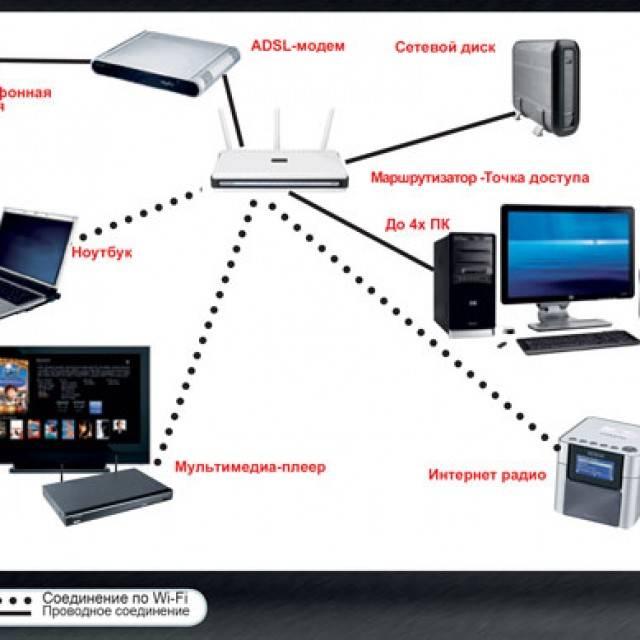 Как настроить локальную сеть через wifi роутер и расшарить общий доступ к папкам windows? - вайфайка.ру