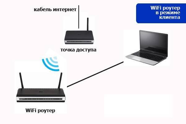 Что такое точка доступа wifi и чем отличается от роутера?