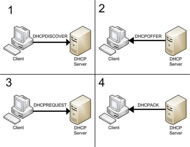 Dhcp не включен на сетевом адаптере «беспроводная сеть», «ethernet», «подключение по локальной сети»