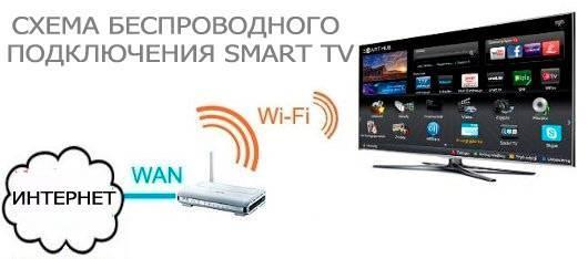 Способы, как подключить вай-фай к телевизору, и порядок действий