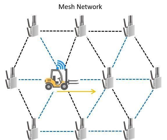 Что такое система mesh – как настроить ячеистую сеть дома