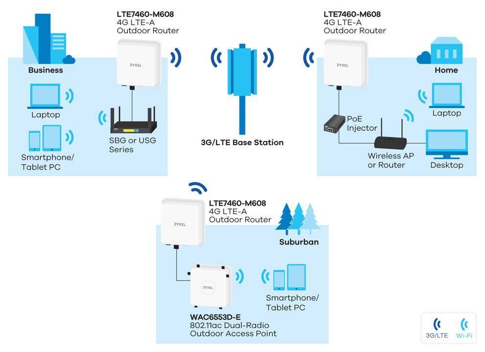 Рейтинг лучших wi-fi роутеров с sim-картой 2021 года