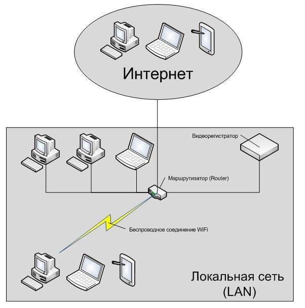 17 способов защитить домашнюю wifi-сеть | cactusvpn