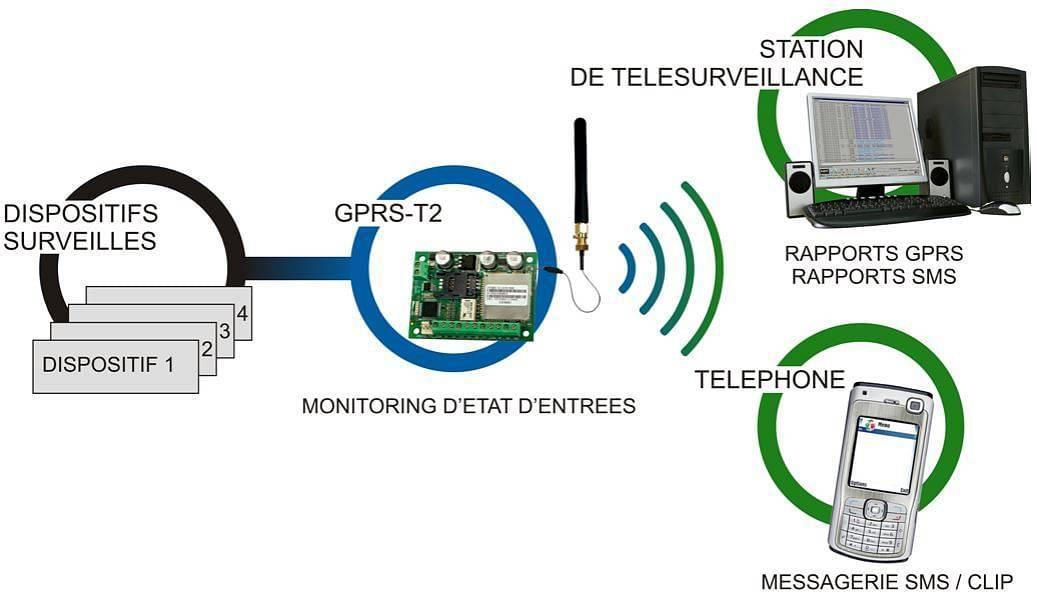 Беспроводная передача данных: типы, технология и устройства
