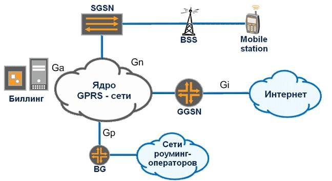 Высокоскоростные сети мобильной связи поколения 3g.часть 1. технология сетей мобильной связи umts - журнал беспроводные технологии