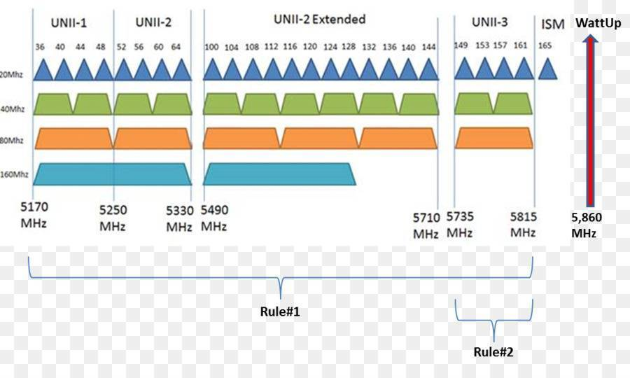 В чем разница между 2,4 и 5 ггц wi-fi (когда какой использовать)