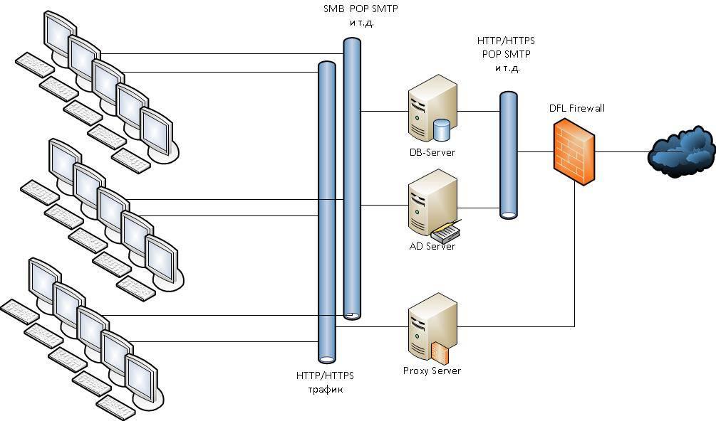 Бесплатные прокси-серверы - база знаний timeweb community
