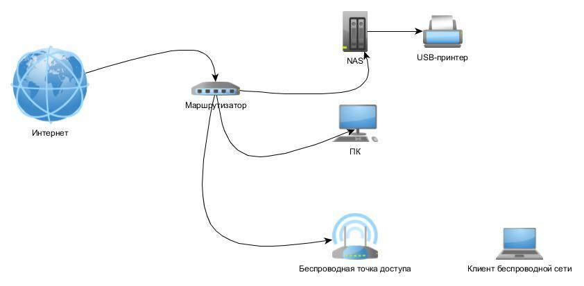 Сетевое хранилище для дома — способы создания