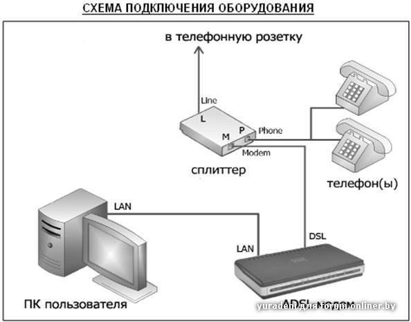 Как провести интернет ростелеком в частный дом: оптоволокно, wi-fi, adsl, мобильный