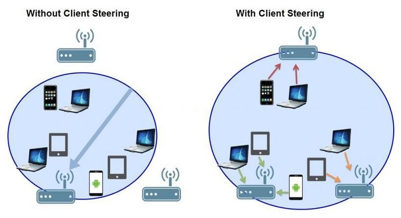 Mesh-сети – сетевая топология компьютерной сети / хабр
