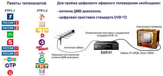 Проверяем телевизор на поддержку цифрового телевидения