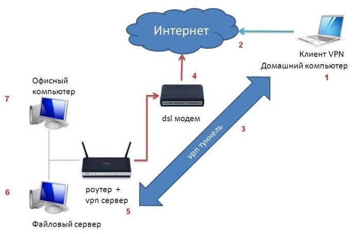 Обменфайлами через wi-fi роутер между android телефоном и компьютером