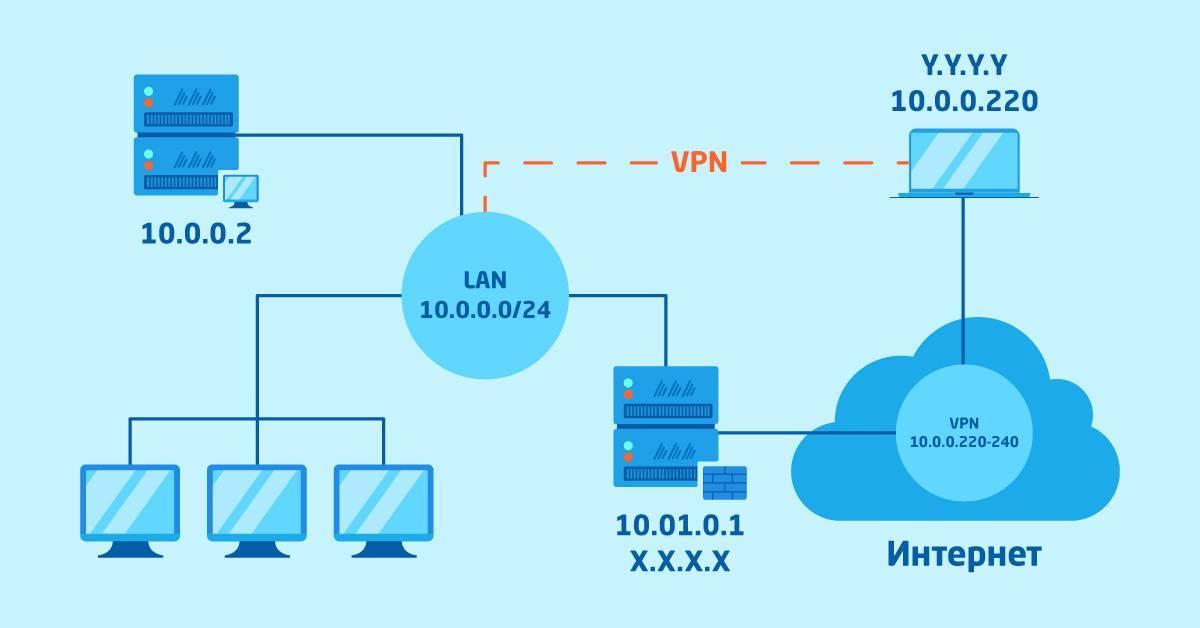 Всё о vpn – особенности впн, что это и что нужно знать? cashkopilka.ru