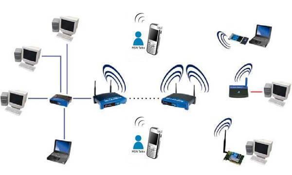 Создание домашней сети с помощью wifi роутера: как настроить на windows 7 и 10