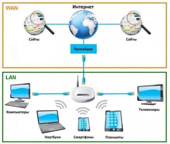 Ускоряем домашнюю сеть: как работают системы mesh?. cтатьи, тесты, обзоры