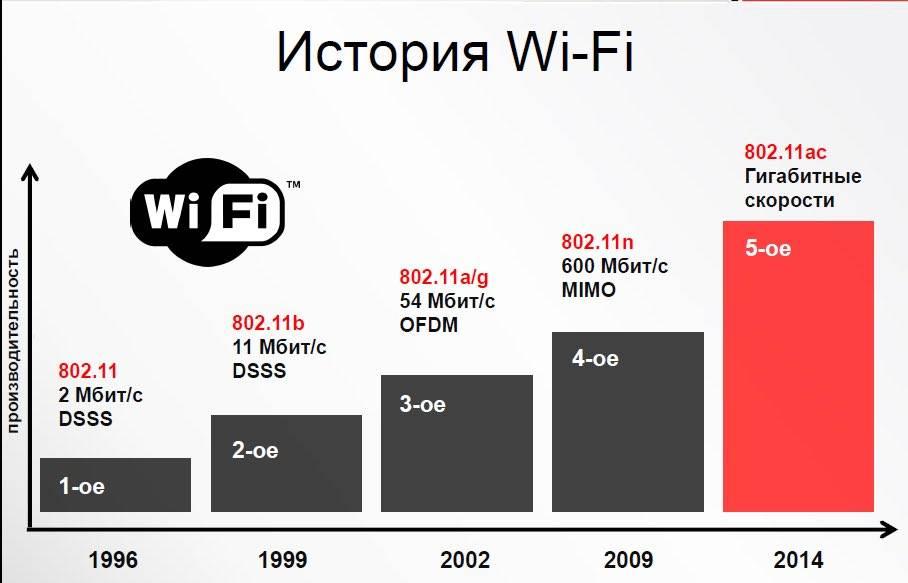 4 главных причины, почему режется скорость интернета по wi-fi