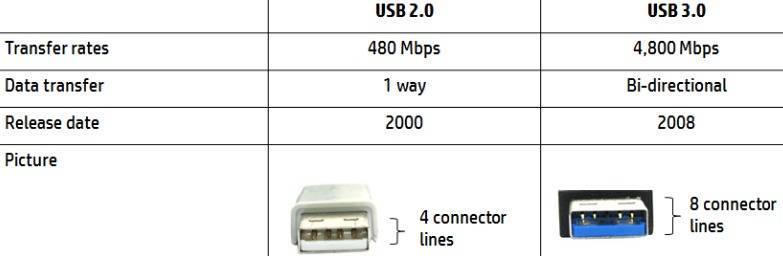 В Чем Отличие USB 2.0 и USB 3.0 — Как Узнать, Какая Совместимость и Разница в Скорости?