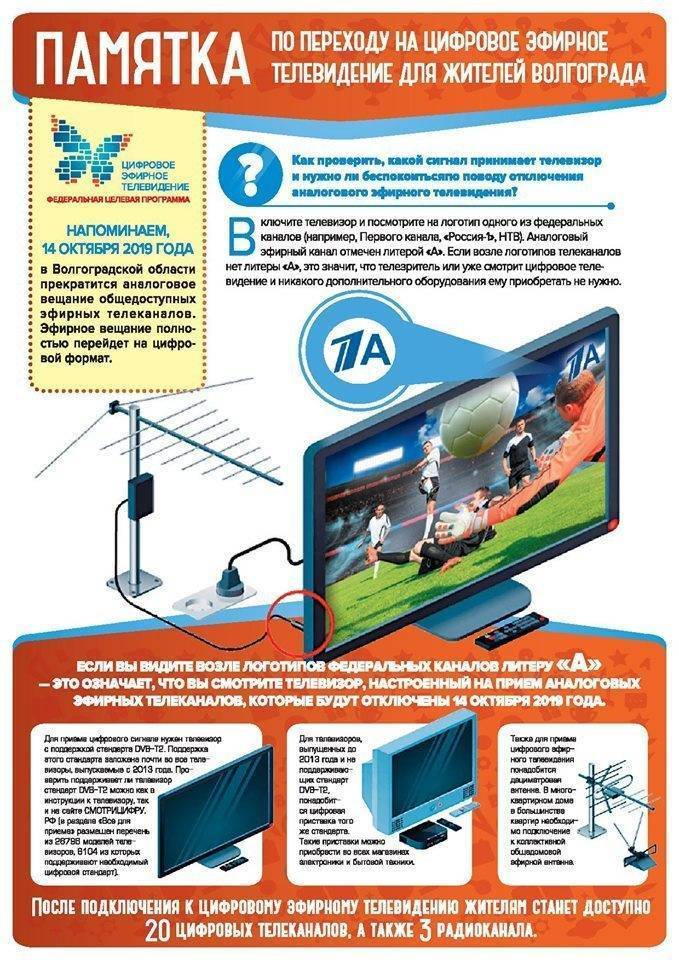 Настройка антенны для цифрового телевидения