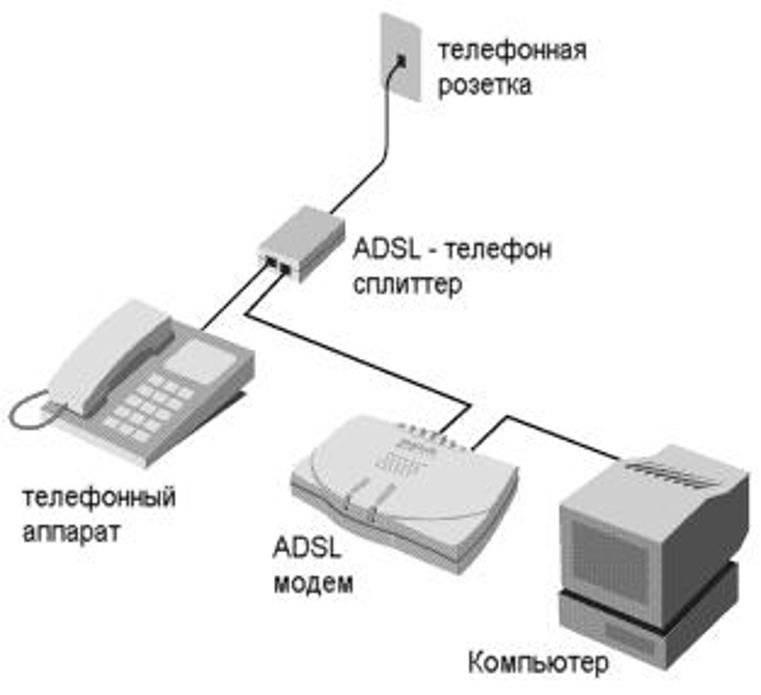 Мобильный интернет от ростелеком для телефона