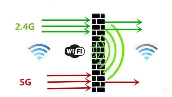 Какую выбрать частоту wi-fi – 5 ггц или 2,4 ггц – преимущества решений