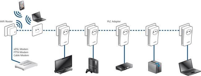 Подключение ip-камер через роутер