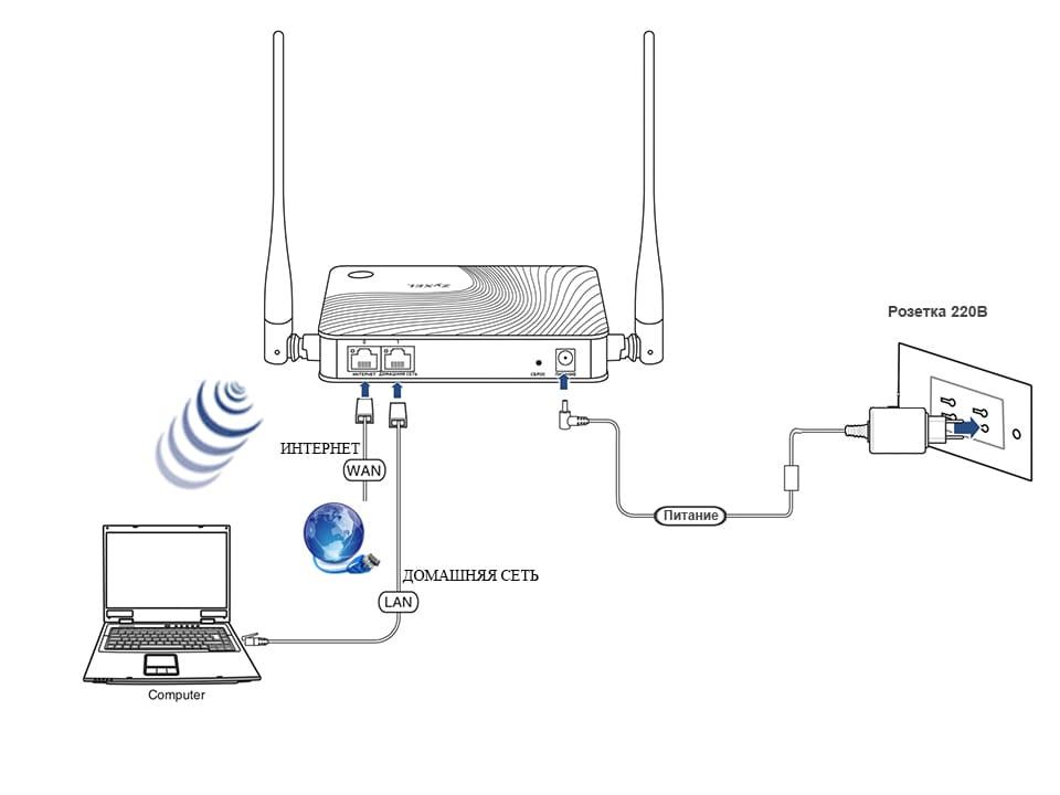 Подключение приставки android smart tv box к телевизору — инструкция как настроить через wifi роутер?