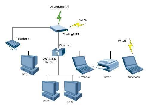 Как создать домашнюю сеть через wi-fi роутер?