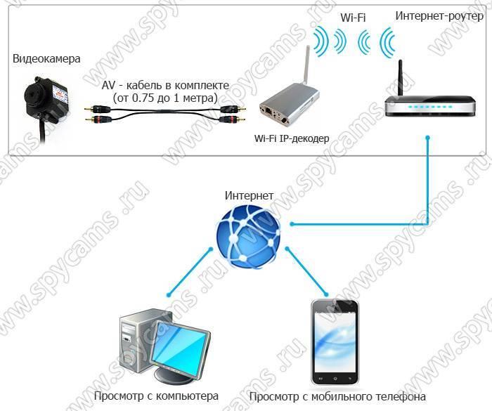 Как настроить ip-камеру через wifi?