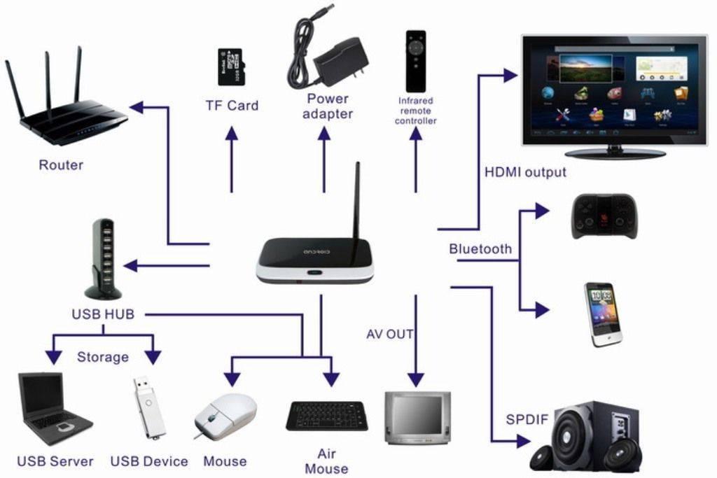 Смарт тв приставка к телевизору: какую выбрать, как подключить и пользоваться