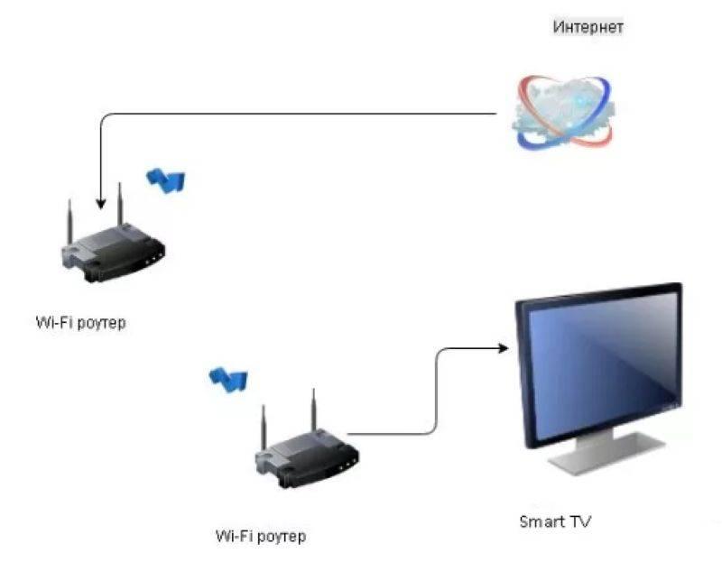 Как подключить интернет к телевизору через вай фай роутер