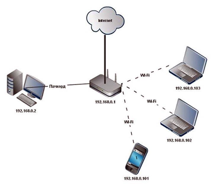 Простая настройка wi-fi точки mikrotik на раздачу | интернет-магазин wi-fi оборудования технотрейд
