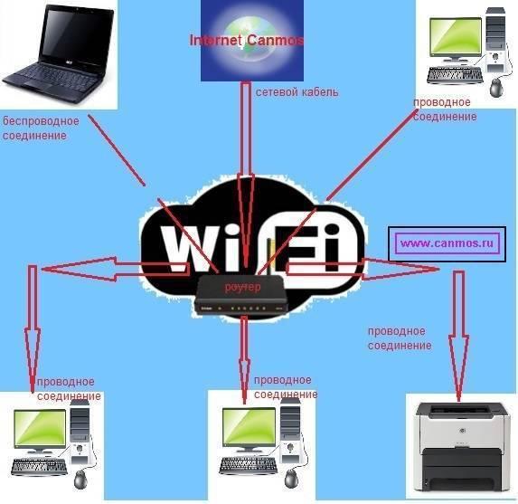 Какой патч-корд выбрать для соединения компьютера с роутером — как называется кабель или шнур для интернета