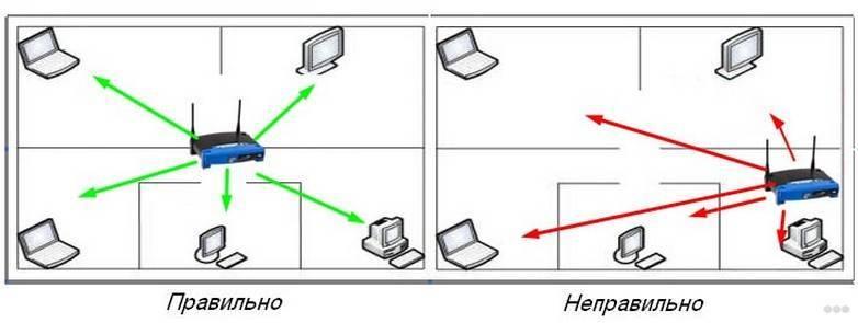 Как самостоятельно установить wi-fi мост, особенности настройки оборудования