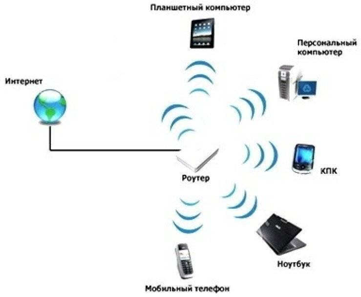 Как раздать wi-fi с телефона/смартфона на ноутбук? | androidlime
