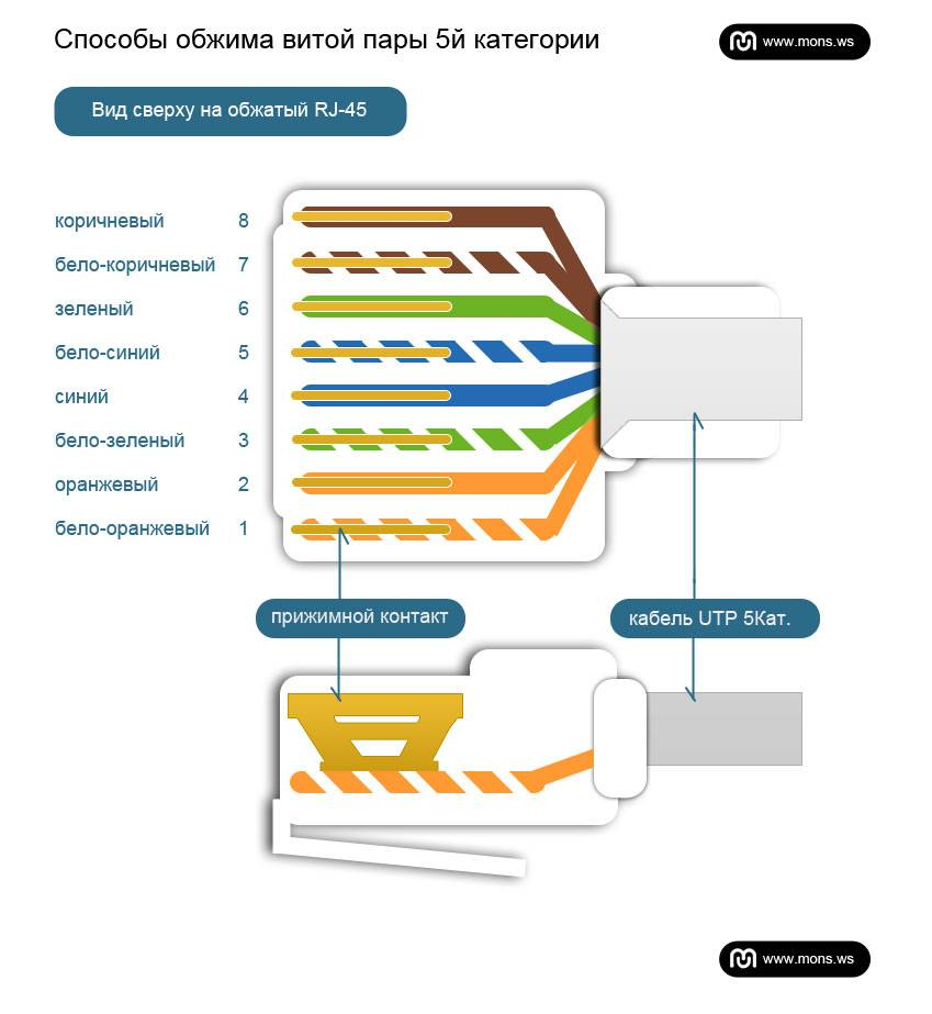 Схема подключение витой пары 8 провода: виды цветовых схем для опресовки