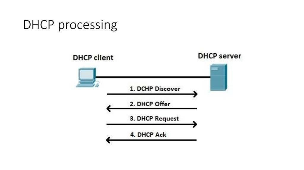 DHCP-сервер: что это такое, для чего нужен, настройка на роутере и компьютере