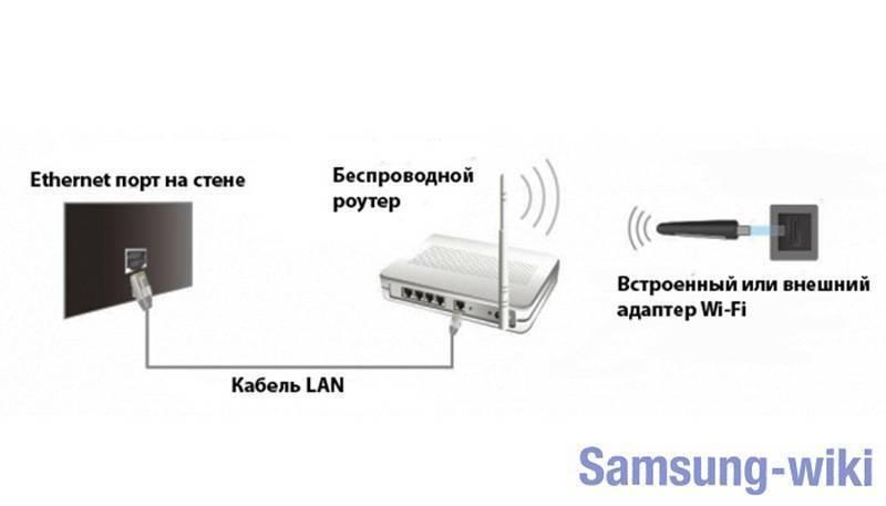 Как настроить интернет на компьютере через кабель lan без роутера - информационно-технический дневник гика