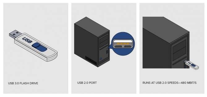 Usb 2.0 и usb 3.0 – чем отличаются поколения интерфейса