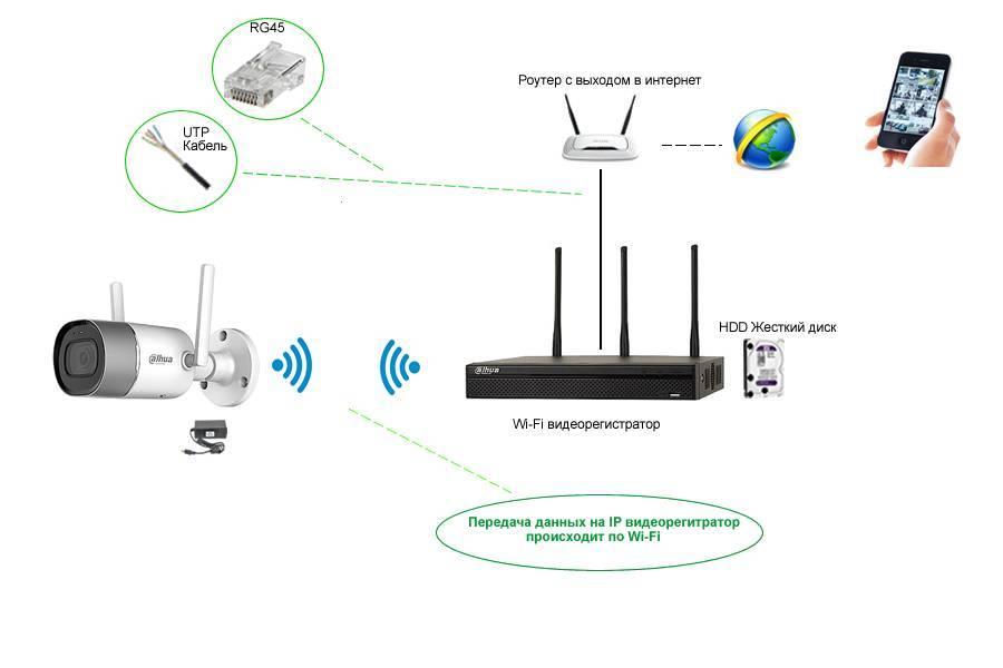 Как подключить wi-fi к телевизору без wi-fi