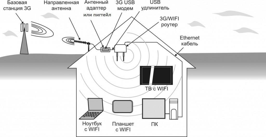 Как подключить и настроить wi-fi роутер?