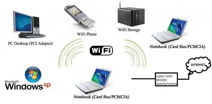 Как установить внешний wi-fi адаптер на ноутбук с windows 10
