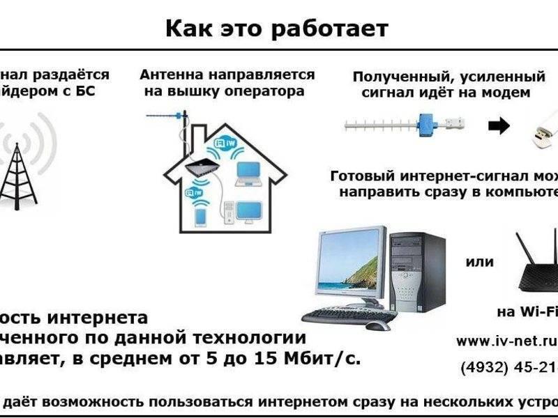 Выбор Лучшего Провайдера Интернета для Дома или Квартиры