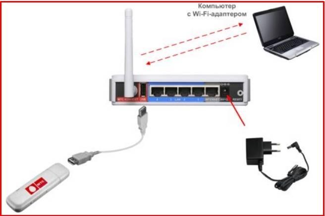 Почему wi-fi роутер не видит3g/4g usb модем?