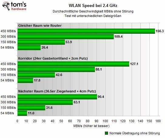 Режимы wifi — a/b/g/n/ac/ax стандарты в работе беспроводной сети 2.4 и 5 ггц — что это и какой выбрать?