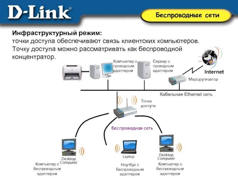 Современные точки доступа wi-fi компании cisco - журнал беспроводные технологии