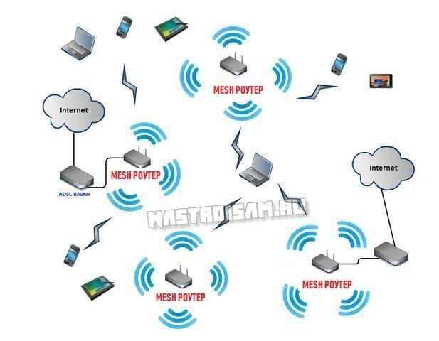 Что такое mesh wi-fi?