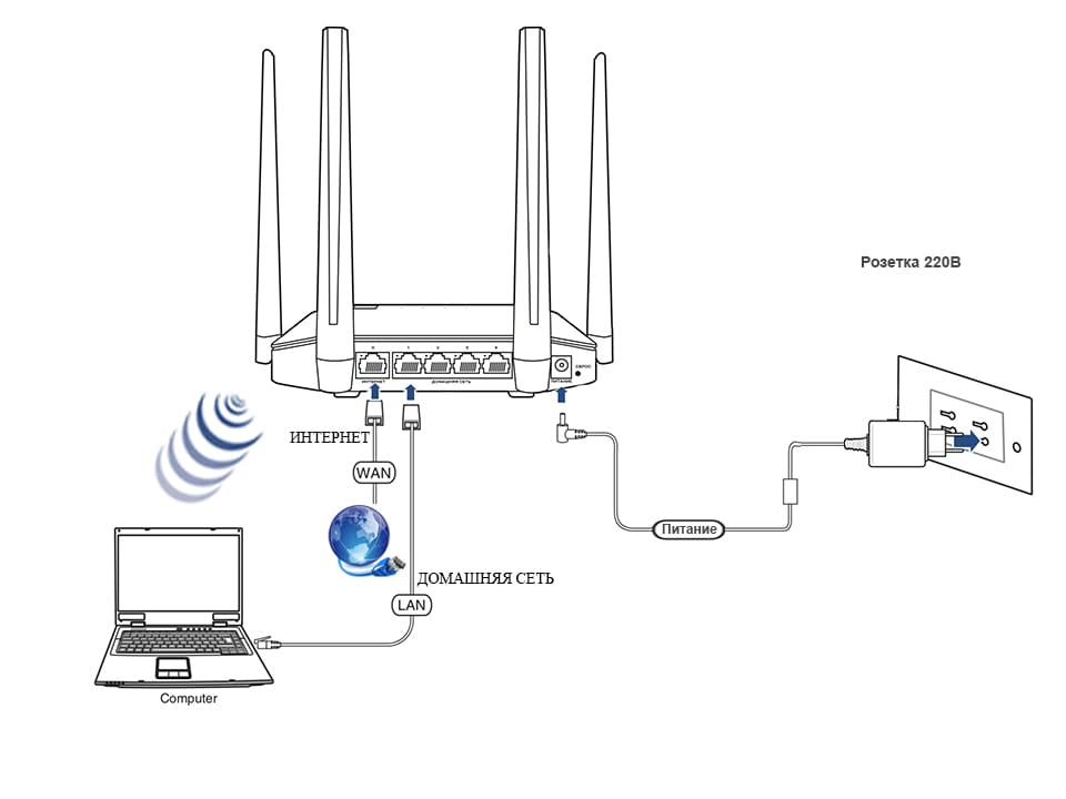 Как подключить роутер к телевизору через кабель и по wi-fi