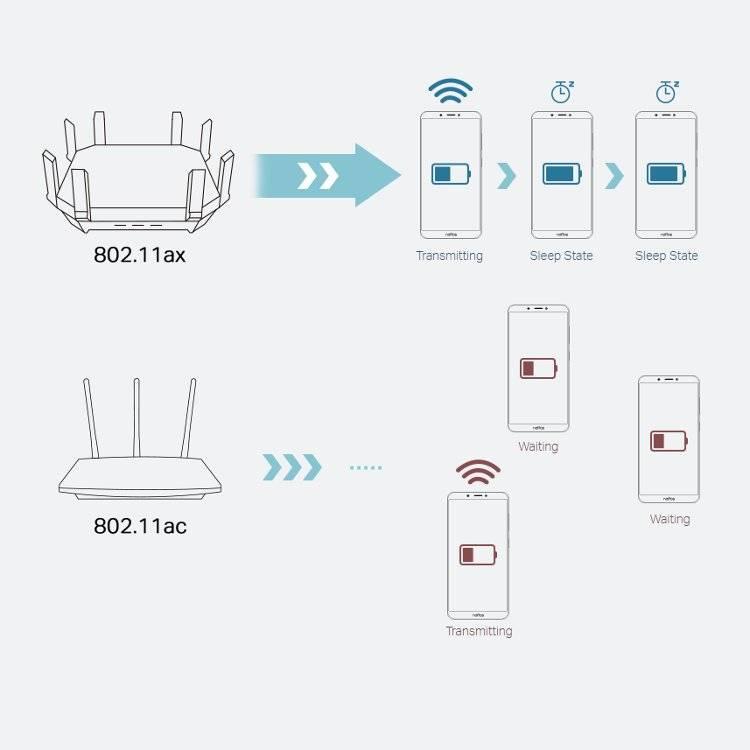Выбор wi-fi роутера с 802.11ac (5 ггц). недорогие модели