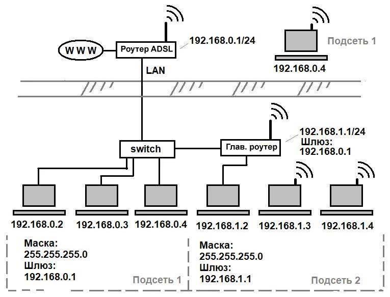 Принцип работы wifi усилителя сигнала: какой выбрать, как установить и настроить