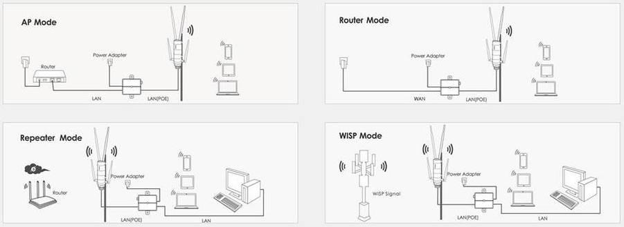 Настройка роутера в режиме репитера — сделать услитель wi-fi сигнала